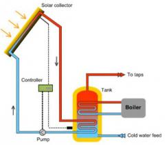 Glazed Flat Collector: active pumped system