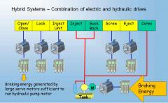 Hybrid Systems with a combination of hydraulic and electric drives