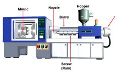Typical modern Injection Moulding Machine